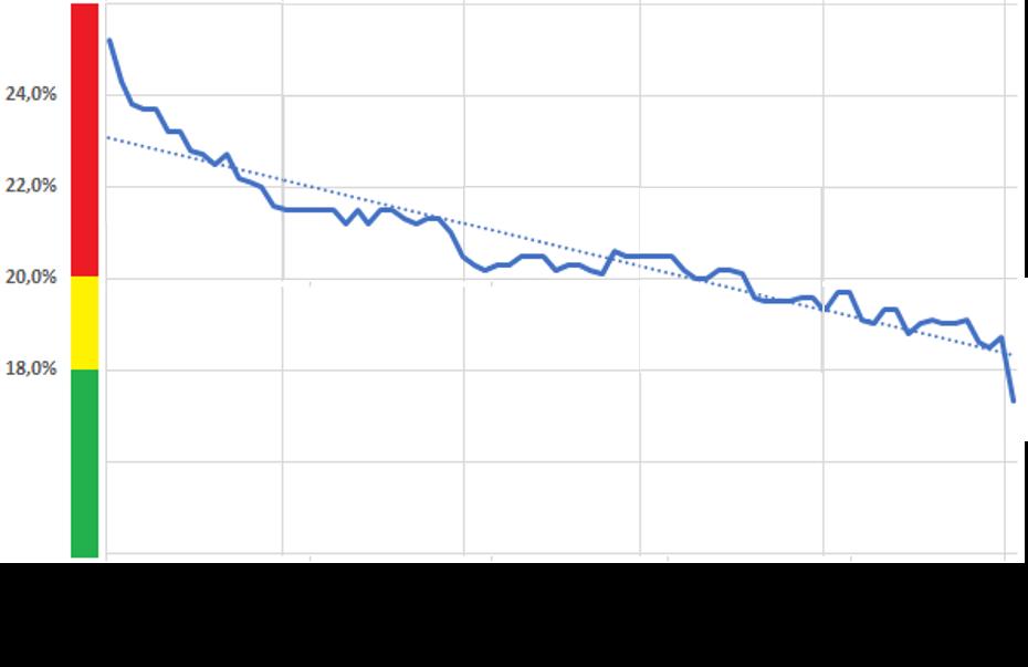 Grafico dei tendenza dell'umidità del legno xlam misurata con il sistema di monitoraggio MyMeter